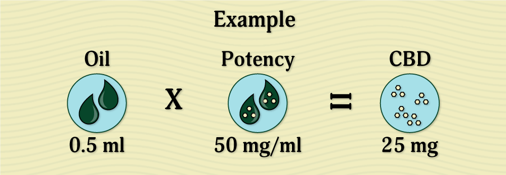 Example of measuring CBD